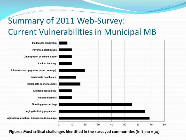 Summary of 2011 Web-Survey: