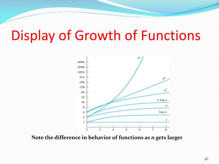 Display of Growth of Functions
