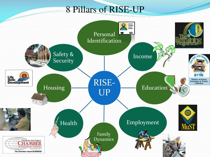 8 Pillars of RISE-UP