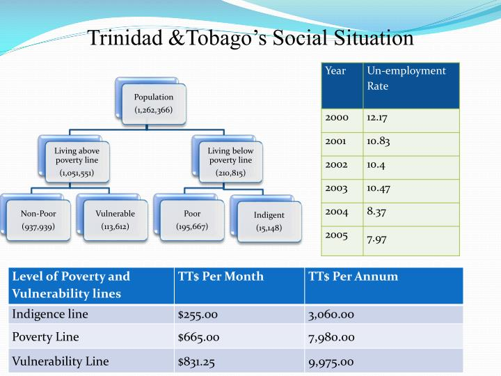 Trinidad tobago s social situation