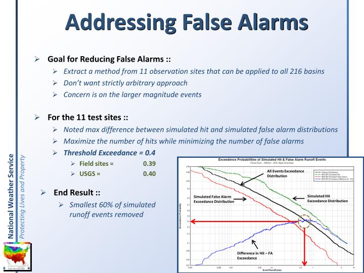 Addressing False Alarms