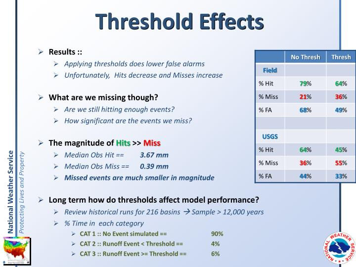 Threshold Effects