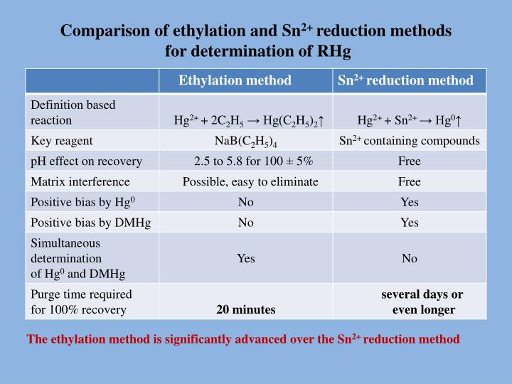 Comparison of ethylation and Sn
