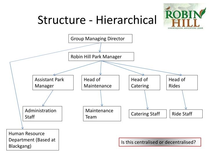 Structure - Hierarchical