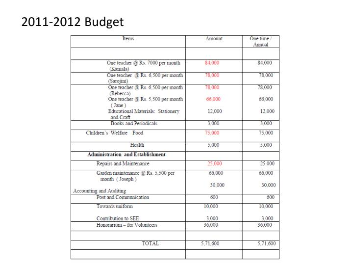 2011-2012 Budget