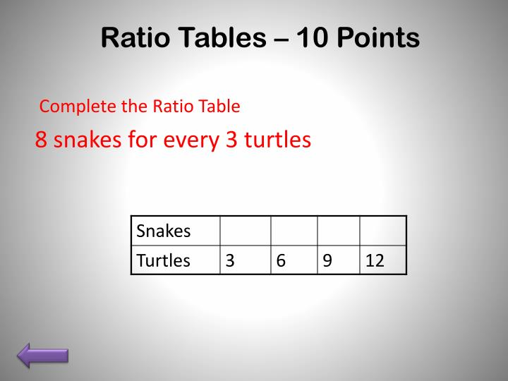 Ratio Tables – 10 Points