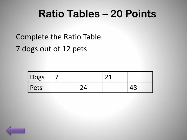 Ratio Tables – 20 Points