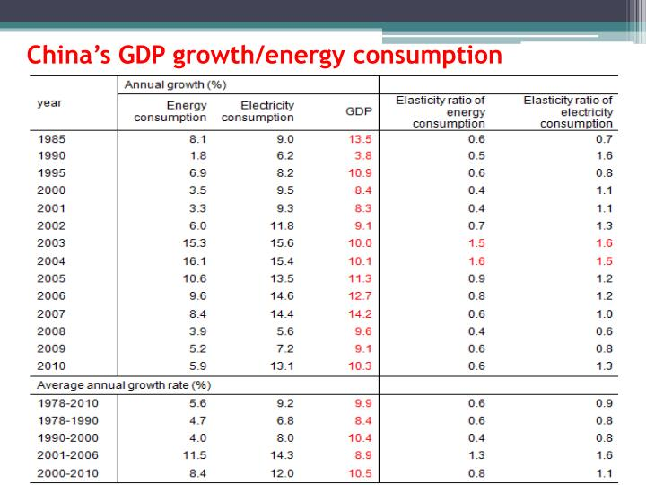 China's GDP growth/energy