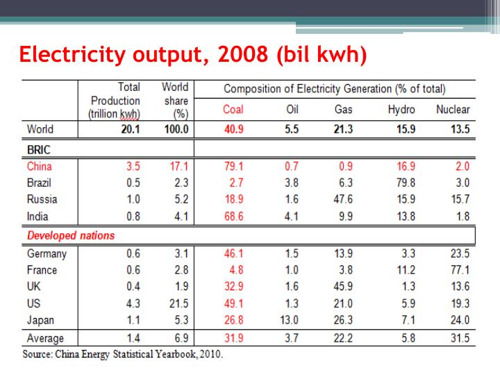 Electricity output,
