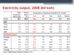 electricity output 2008 bil kwh