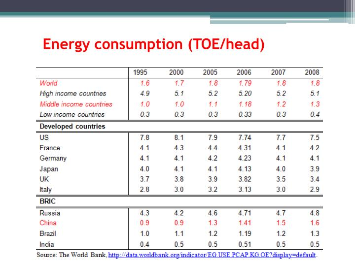 Energy consumption (TOE/head)