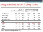 energy electricity per unit of gdp by country