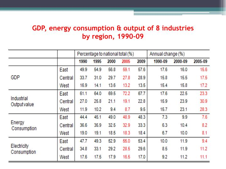 GDP, energy consumption