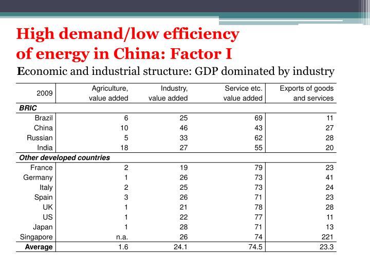 High demand/low efficiency