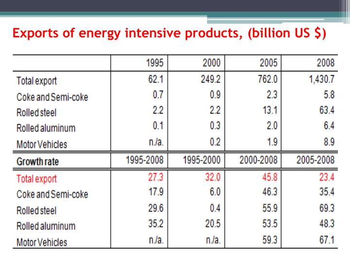 Exports of energy intensive products, (billion US $)