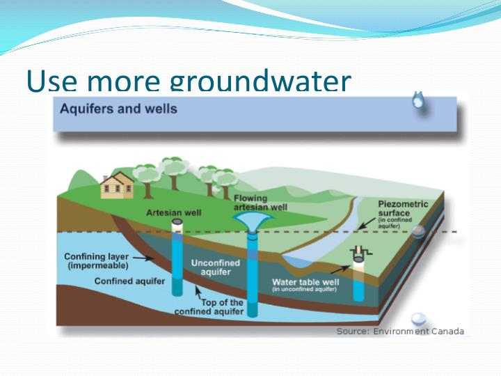 Use more groundwater