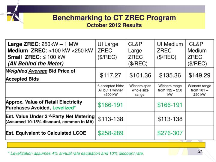 Benchmarking to CT ZREC Program