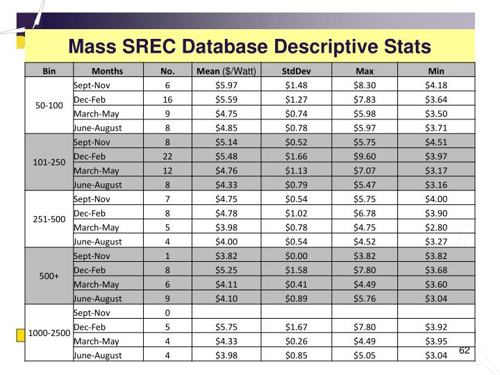 Mass SREC Database Descriptive Stats