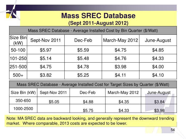 Mass SREC Database