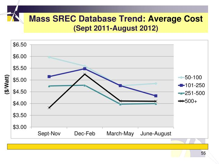 Mass SREC Database Trend