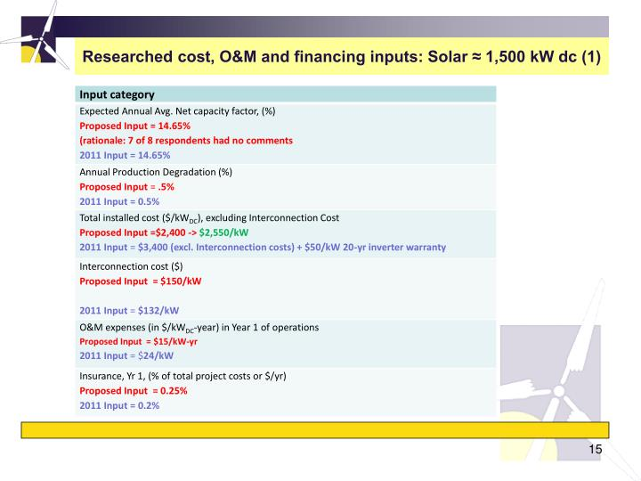 Researched cost, O&M and financing inputs: Solar ≈ 1,500 kW dc (1)