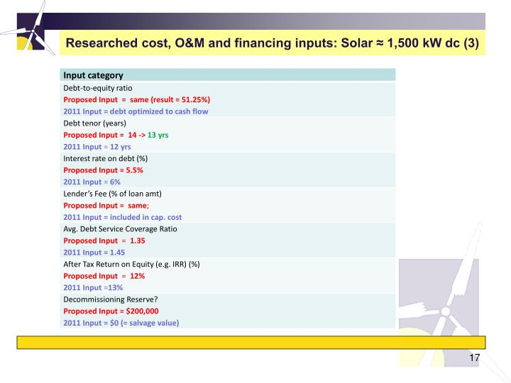 Researched cost, O&M and financing inputs: Solar ≈ 1,500 kW dc (3)