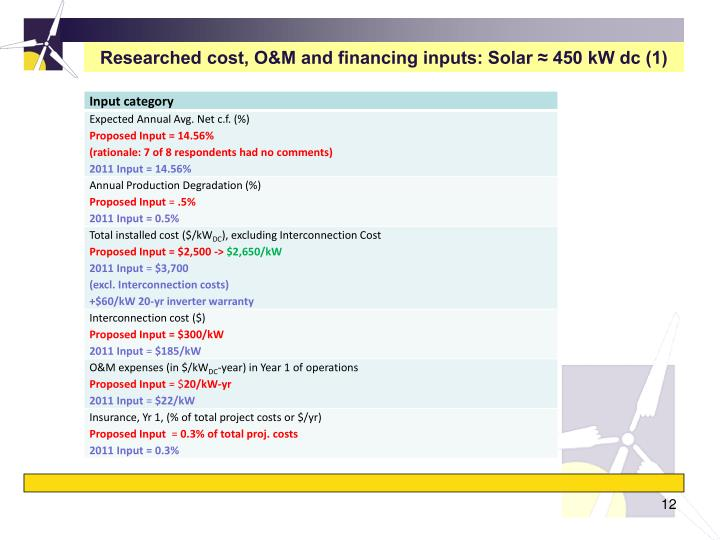 Researched cost, O&M and financing inputs: Solar ≈ 450 kW dc (1)