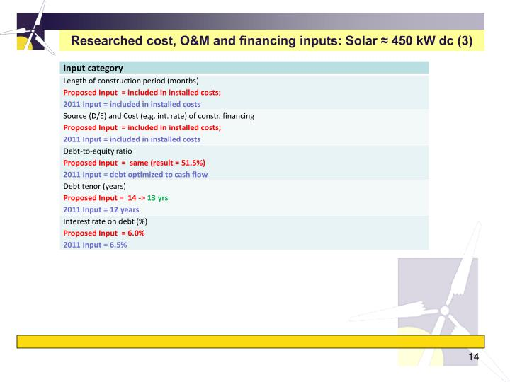Researched cost, O&M and financing inputs: Solar ≈ 450 kW dc (3)