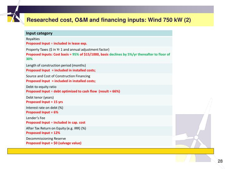 Researched cost, O&M and financing inputs: Wind 750 kW (2)