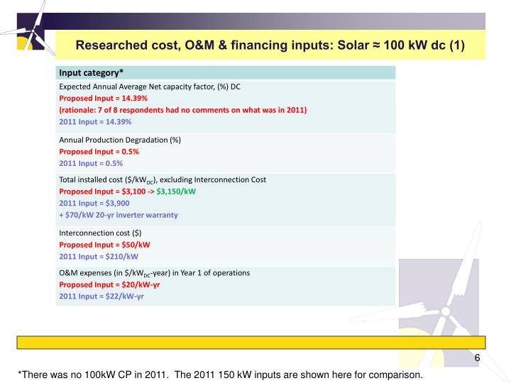 Researched cost, O&M & financing inputs: Solar ≈ 100 kW dc (1)