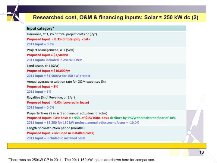 Researched cost, O&M & financing inputs: Solar ≈ 250 kW dc (2)