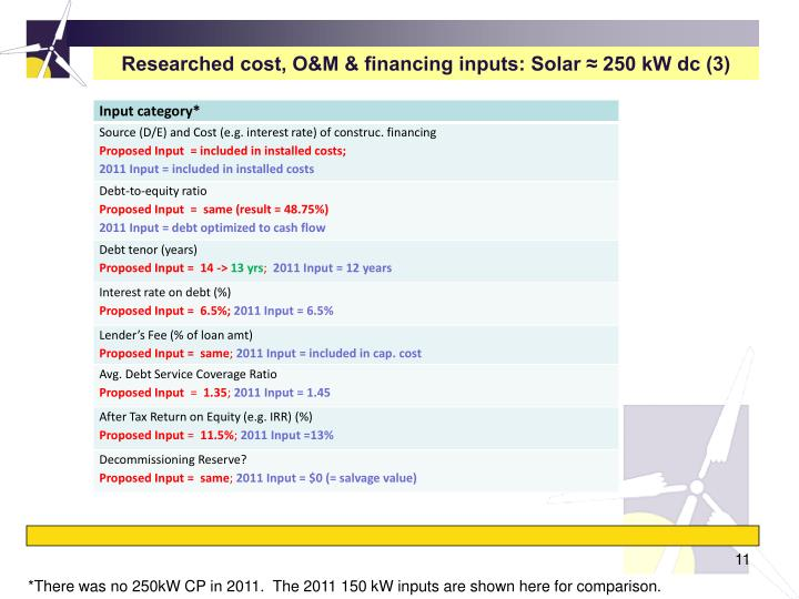 Researched cost, O&M & financing inputs: Solar ≈ 250 kW dc (3)