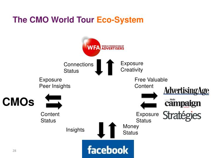 The CMO