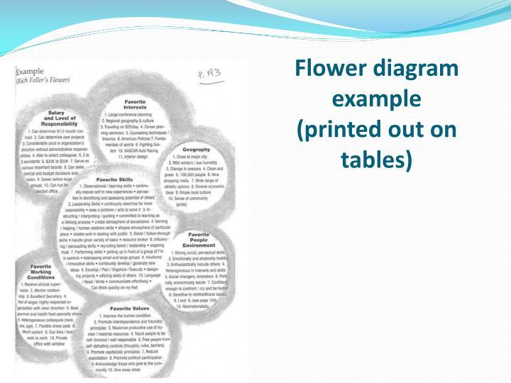 Flower diagram example