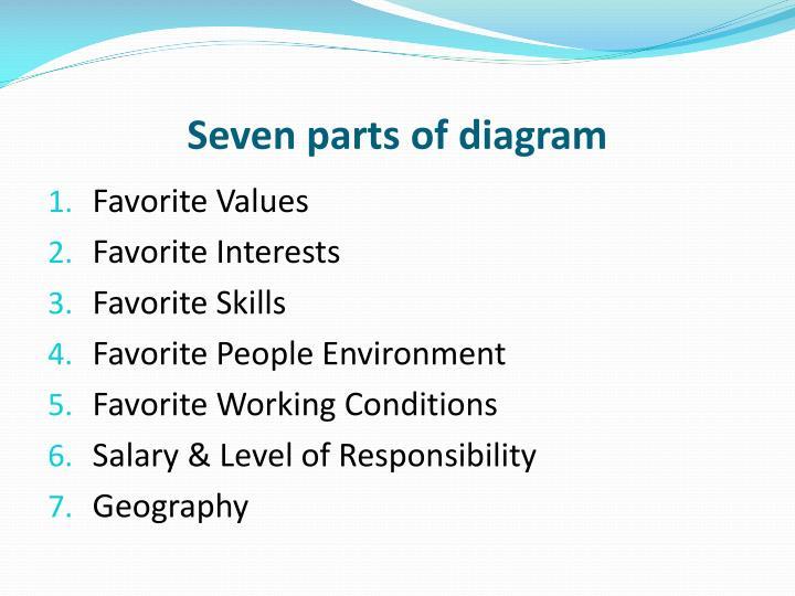 Seven parts of diagram