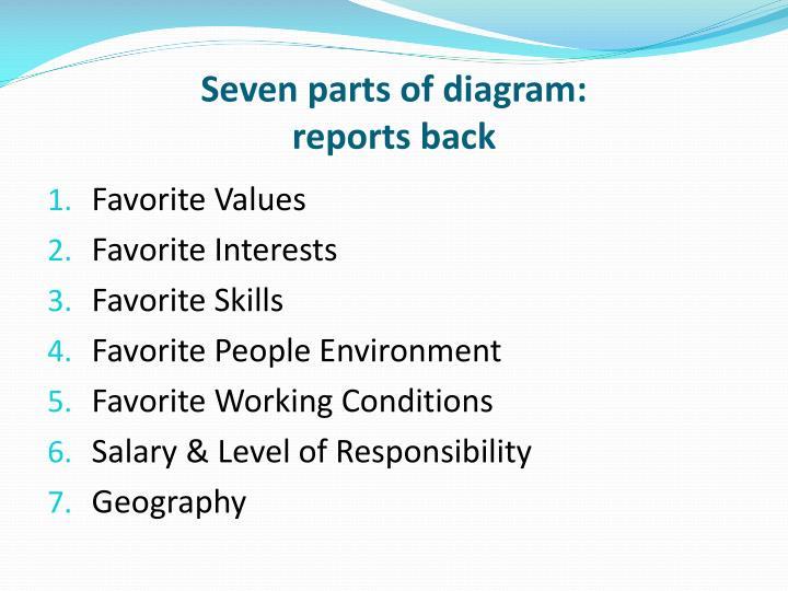 Seven parts of diagram:
