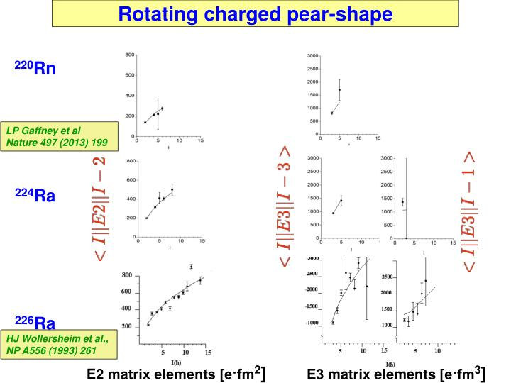 Rotating charged pear-shape