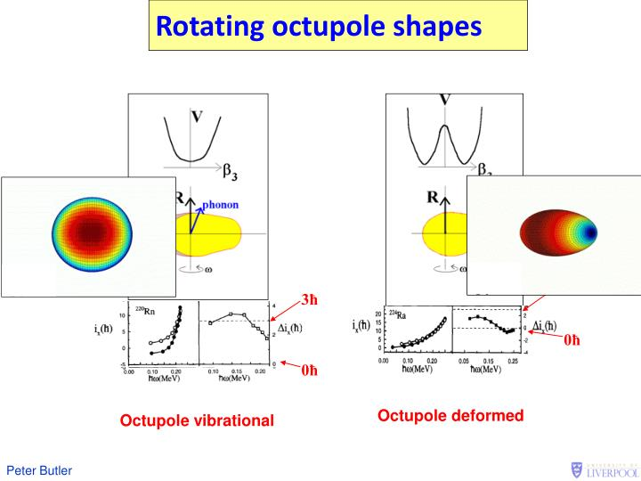 Rotating octupole shapes