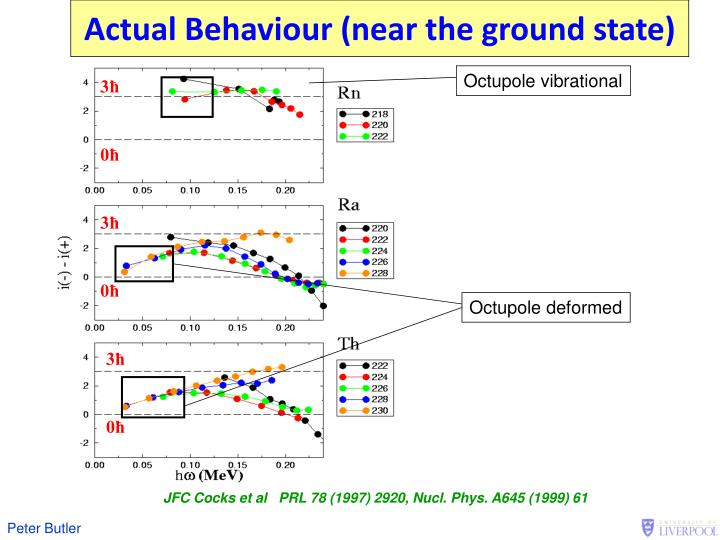 Actual Behaviour (near the ground state)