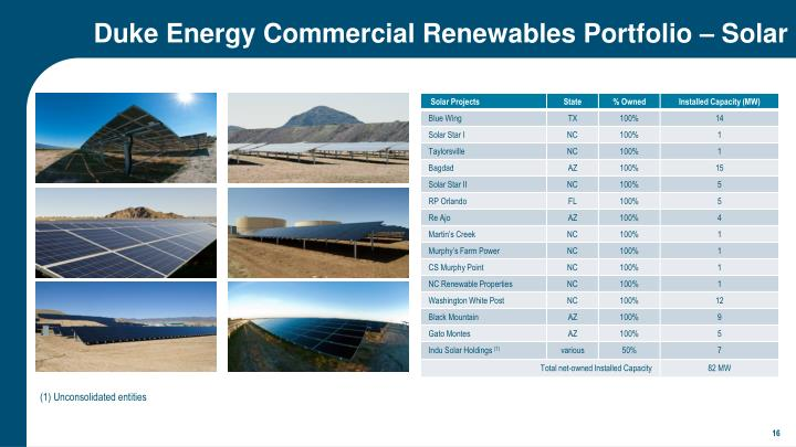 Duke Energy Commercial Renewables Portfolio – Solar