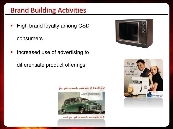 Brand Building Activities