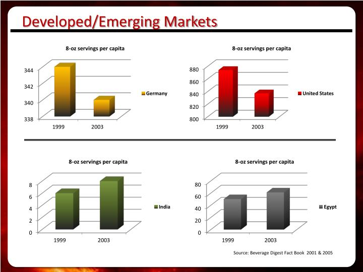 Developed/Emerging Markets