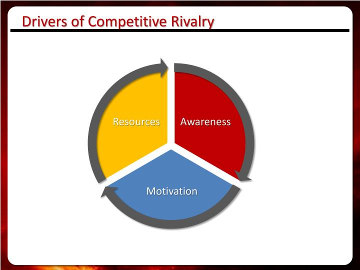 Drivers of Competitive Rivalry