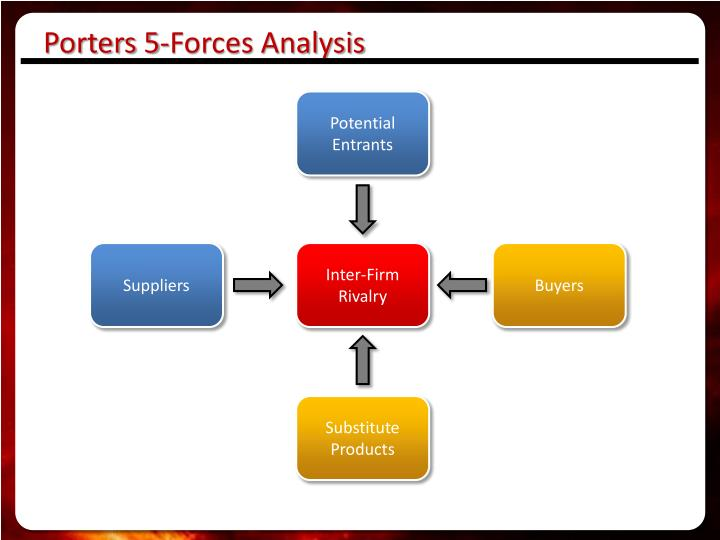 Porters 5-Forces Analysis