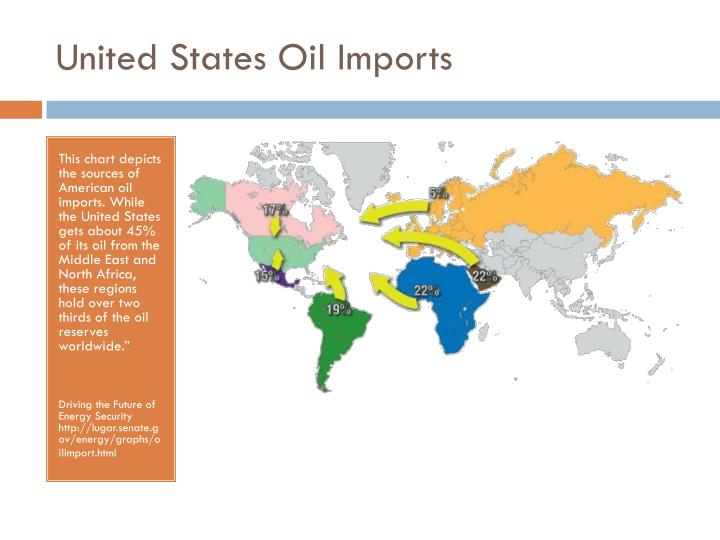 United states oil imports