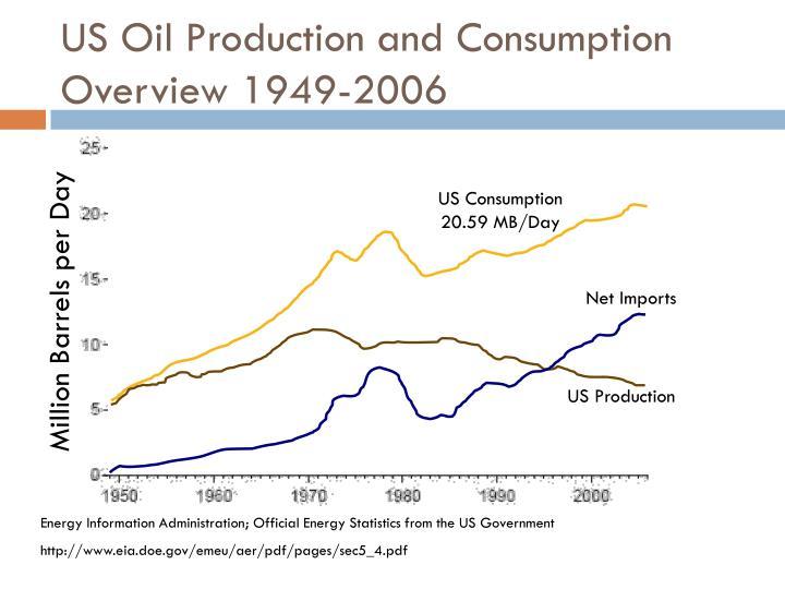 US Consumption