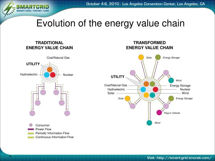 Evolution of the energy value chain