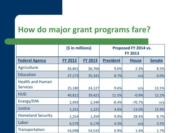 How do major grant programs fare?