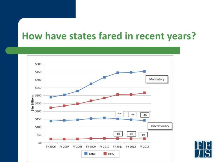 How have states fared in recent years?