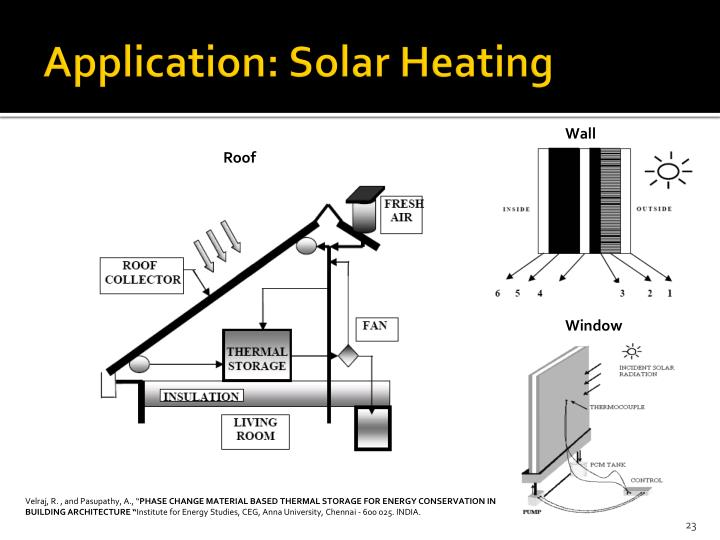 Application: Solar